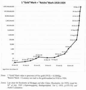 Graph zur Wertentwicklung von Gold während der Hyperinflation in Deutschland von Januar 1918 bis November 1923. Sachwerte wie Gold und Immobilien haben ihren Wert behalten