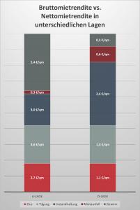 Gerade in C oder D Lagen ist die Nettomietrendite oft deutlich schlechter als die Bruttomietrendite, da die Instandhaltungskosten und der kalkulatorische Mietausfall viel stärker ins Gewicht fallen.