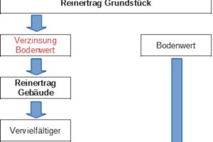 Wertermittlung nach dem Ertragswertverfahren: Ein Beispiel