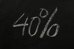 Tafel mit Zahl 40% um zu verdeutlichen, dass 40% des Hausgeld nicht umlagefähige Nebenkosten sind die über die Nettokaltmiete verdient werden müssen.
