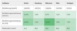 Nutze den Immoprentice Immobilien Atlas, um verschiedene Städte anhand von demografischen Kennzahlen zu vergleichen.