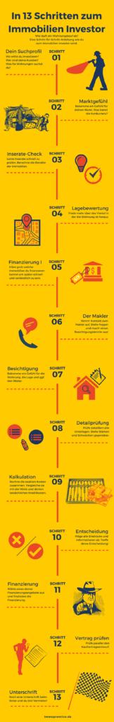 Immoprentice.de: Infografik mit 13 Schritten zum Immobilien-Investor