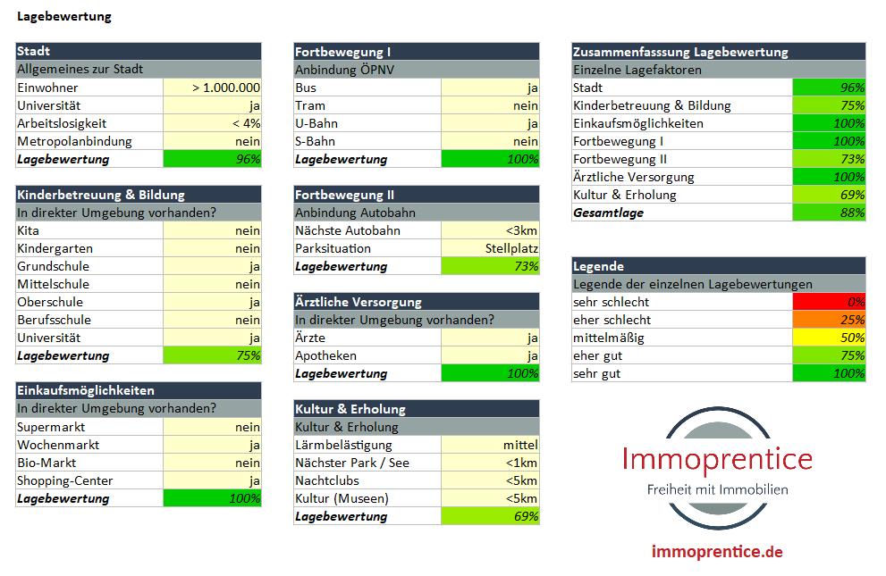 Screenshot des Immoprentice Immobilien-Lagecheck Excel. Mit diesem Tool kannst du strukturiert die Lage deiner zukünftigen Immobilien ermitteln und bewerten.