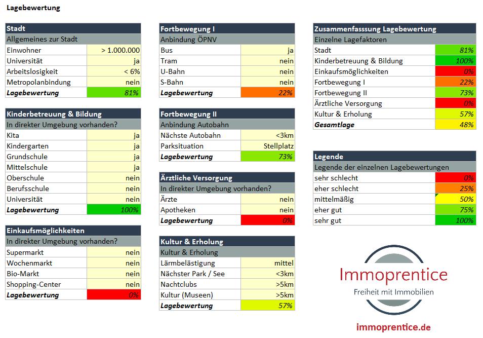 Mikrolage einer Immobilie bewerten: Strukturierte Lagebewertung mit dem Immoprentice Lagecheck Excel