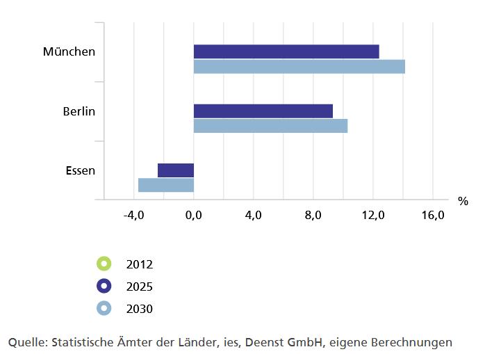 Screenshot zum Vergleich der Bevölkerungsentwicklung von Berlin, Essen und München: In München und Berlin steigt die Bevölkerung, in Essen sinkt sie. Quelle: wegweister-kommune.de, ein sehr hilfreiches Tool für Immobilien-Investoren!