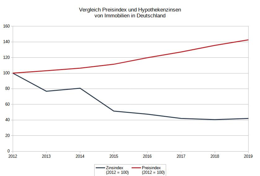 Vergleich zwischen den Hypothekenzinsen und dem Kaufpreisindex für Immobilen in Deutschland zwischen 2012 und 2019. Während die Zinsen gesunken sind, stiegen die Kaufpreise von Immobilien.