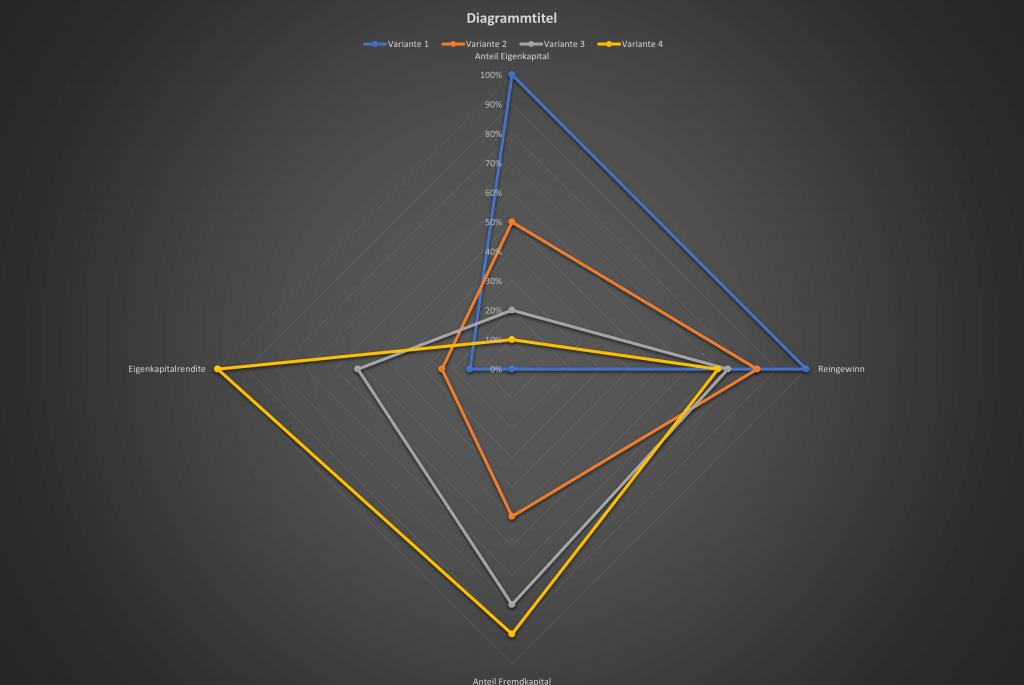 Diagramm das die Zusammenhänge zwischen Eigenkapital / Fremdkapital und der zugehörigen Eigenkapitalrendite zeigt.