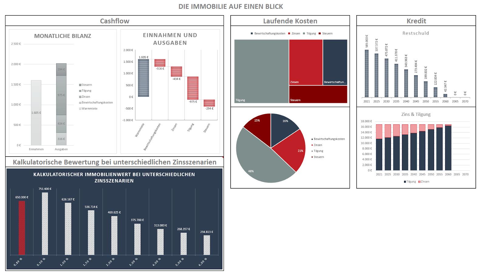 Visualisierung der Kennzahlen einer Immobilie im Immoprentice Kalkulationstool Premium. (Cashflow, Laufende Kosten, Kredit und Kalkulatorische Immobilienbewertung bei unterschiedlichen Zins-Szenarien)