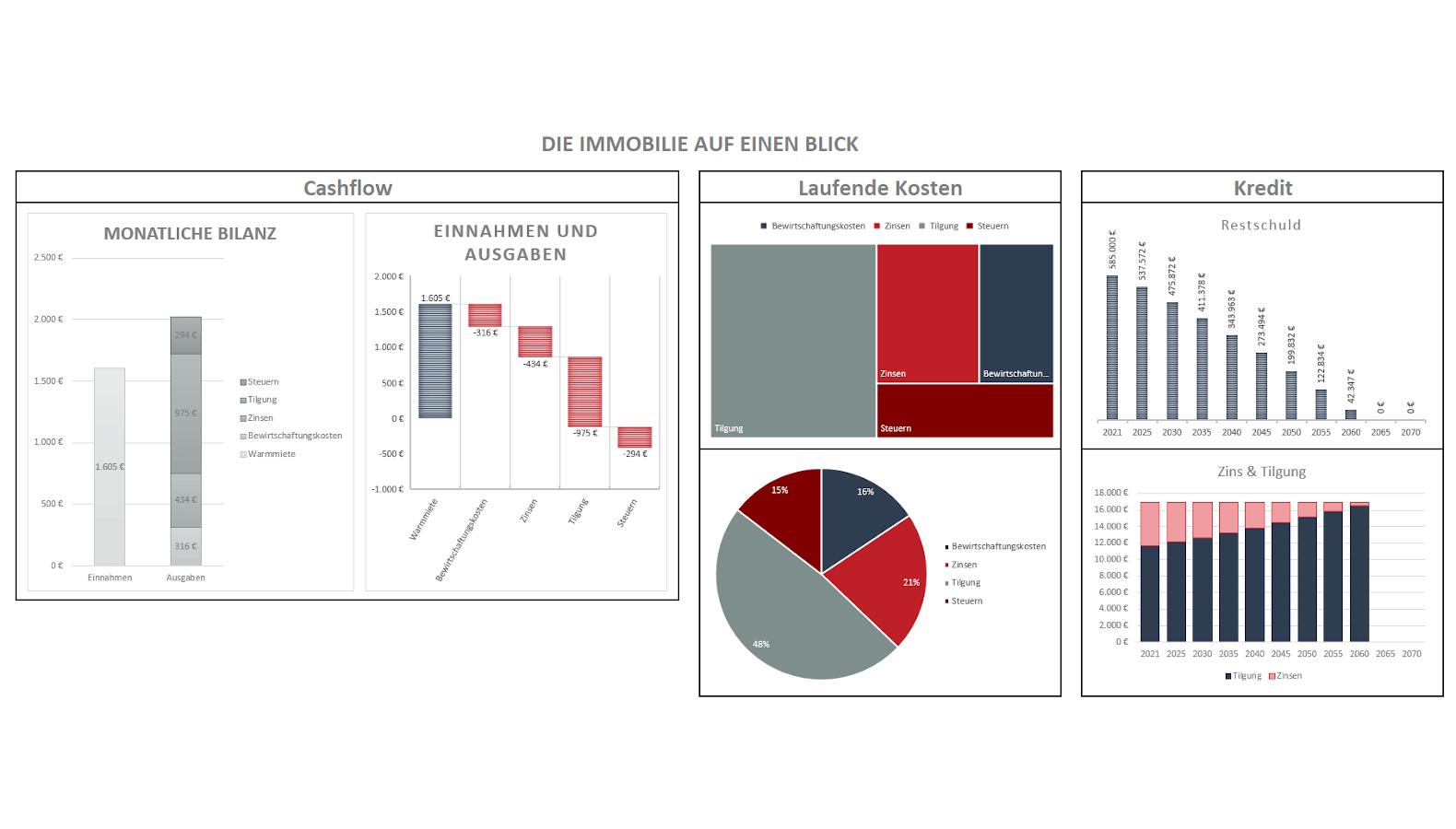 Visualisierung der Kennzahlen einer Immobilie im Immoprentice Kalkulationstool Standard. (Cashflow, Laufende Kosten & Kredit)